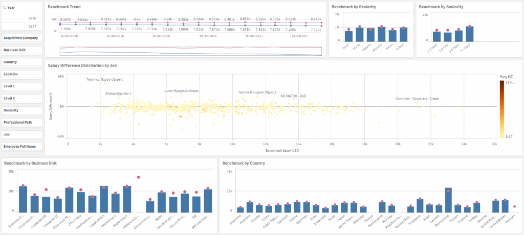 HCM Business Analytics - Pic 1 | Unitask
