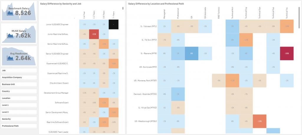 HCM Business Analytics - Pic 2 | Unitask