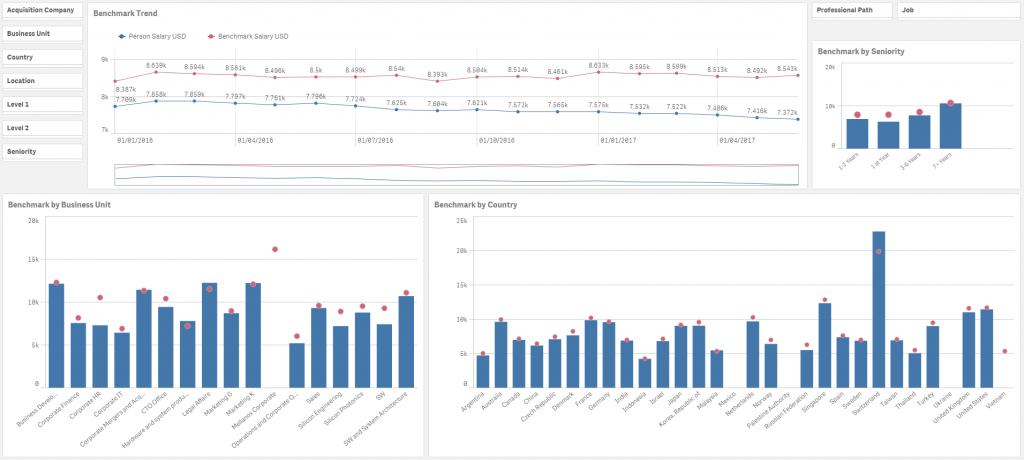HCM Business Analytics - Pic 3 | Unitask