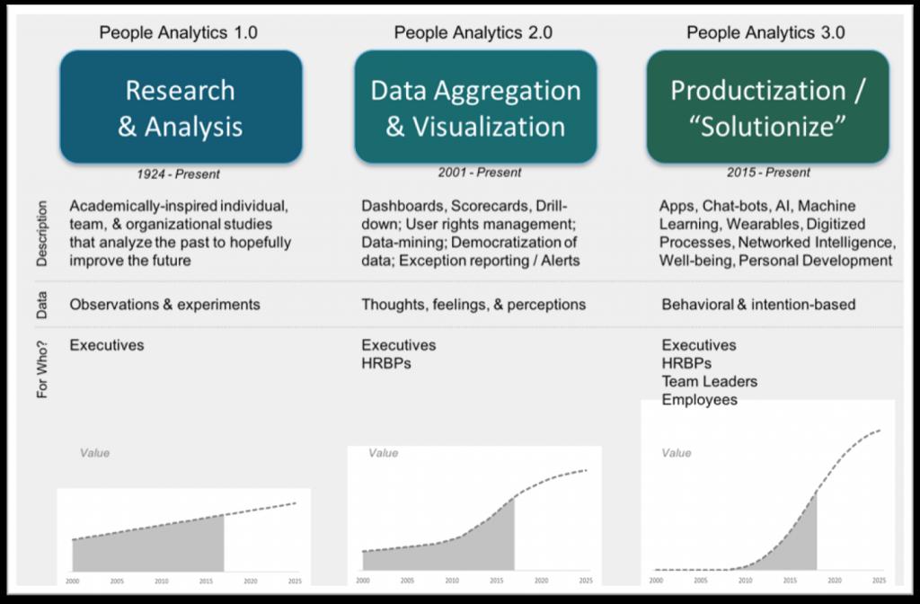 People Analytics 3.0 - Organizational Network Analysis (ONA) | Unitask-inc.com